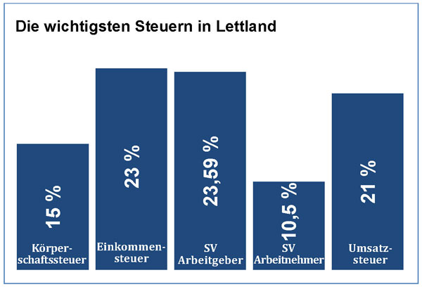 Steuersystem in Lettland